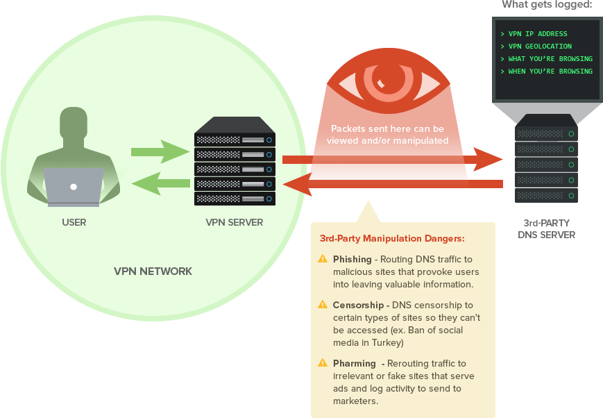 Most VPN providers send users' requests to third party DNS servers, which has the potential to be monitored and manipulated.